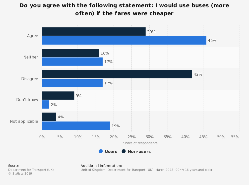 Statistic: Do you agree with the following statement: I would use buses (more often) if the fares were cheaper | Statista