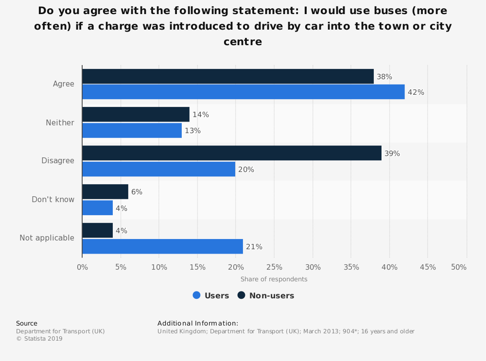 Statistic: Do you agree with the following statement: I would use buses (more often) if a charge was introduced to drive by car into the town or city centre | Statista
