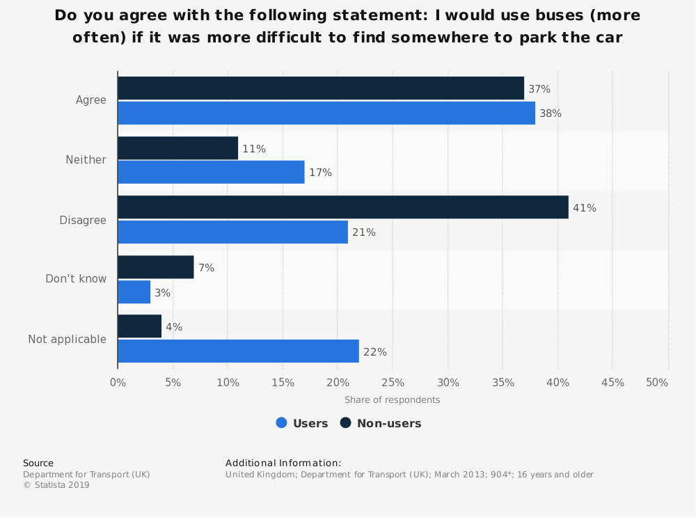 Statistic: Do you agree with the following statement: I would use buses (more often) if it was more difficult to find somewhere to park the car | Statista