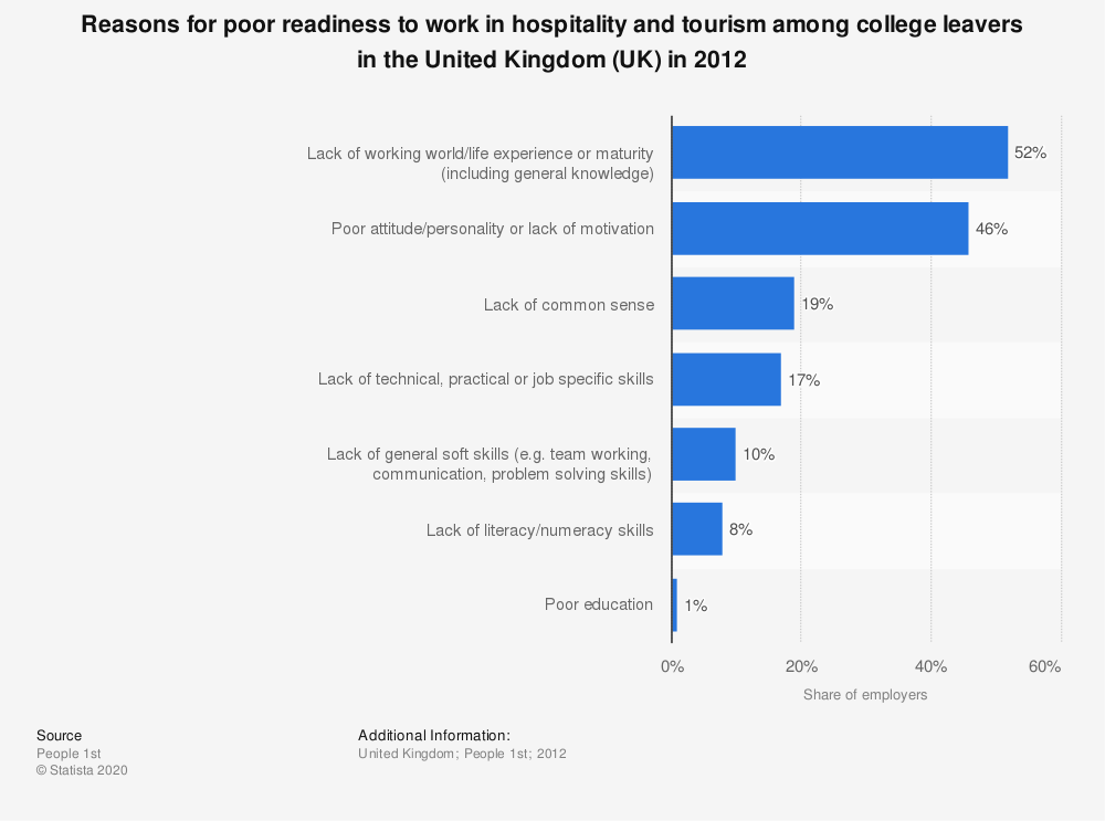 Statistic: Reasons for poor readiness to work in hospitality and tourism among college leavers in the United Kingdom (UK) in 2012 | Statista