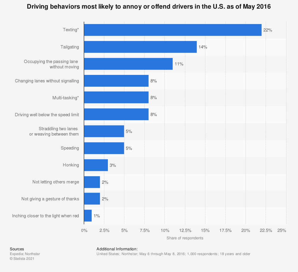 Statistic: Driving behaviors most likely to annoy or offend drivers in the U.S. as of May 2016 | Statista