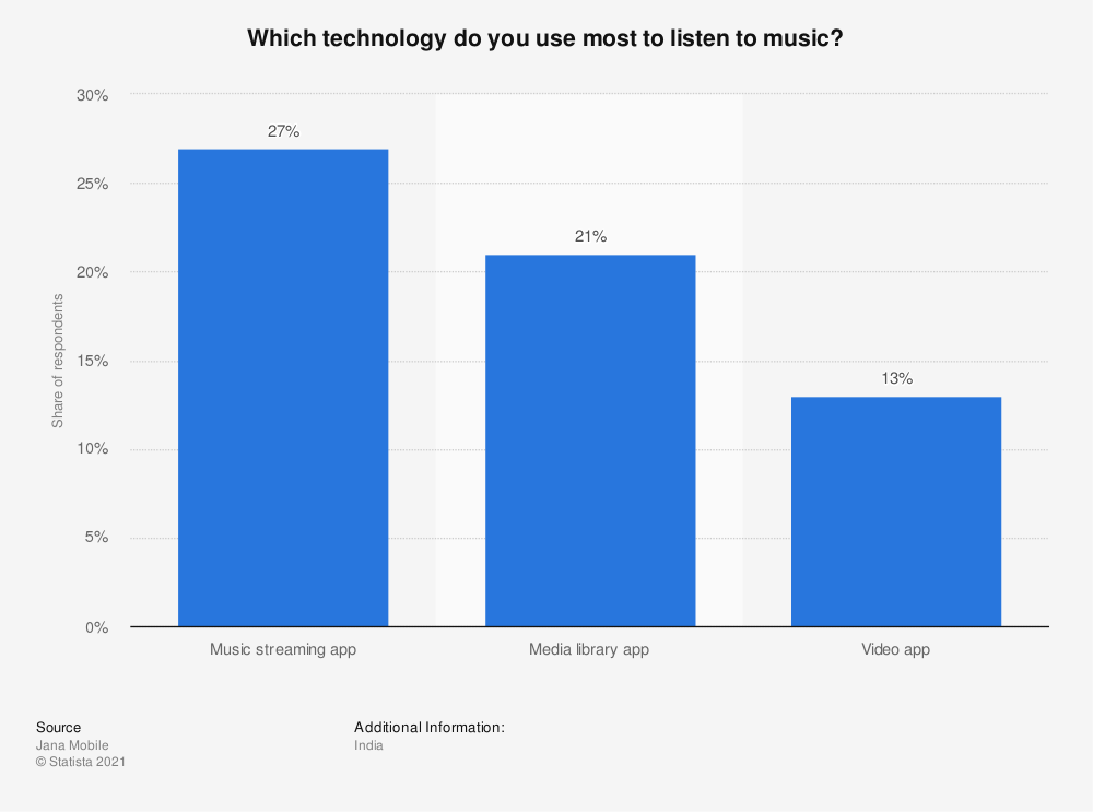 Statistic: Which technology do you use most to listen to music? | Statista