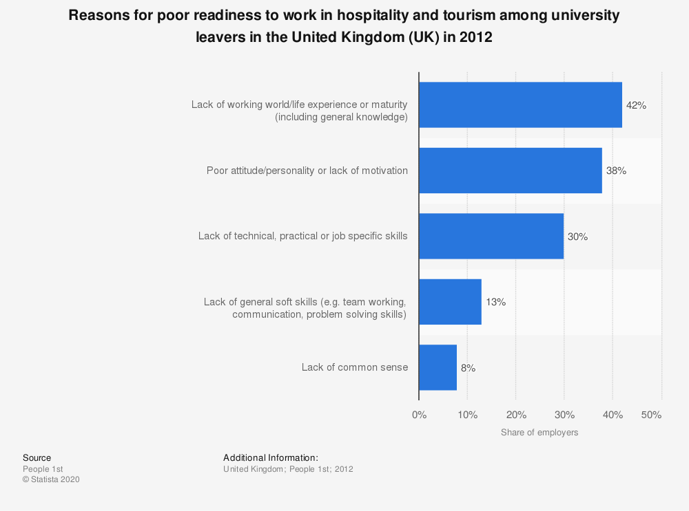 Statistic: Reasons for poor readiness to work in hospitality and tourism among university leavers in the United Kingdom (UK) in 2012 | Statista