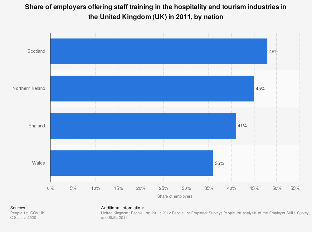 Statistic: Share of employers offering staff training in the hospitality and tourism industries in the United Kingdom (UK) in 2011, by nation | Statista