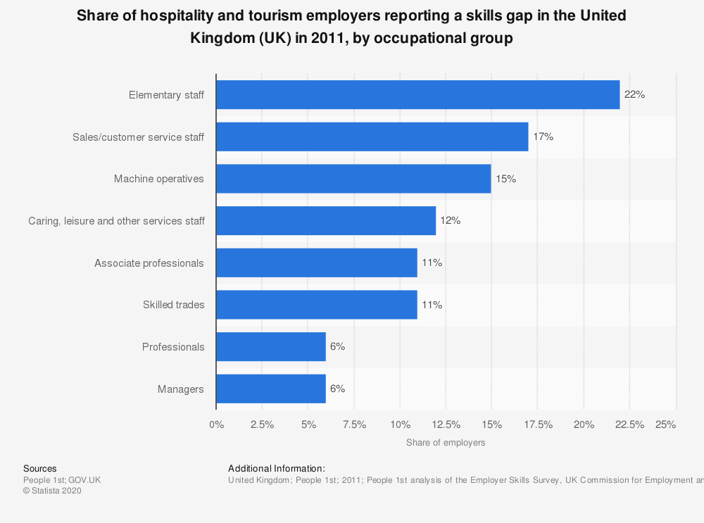 Statistic: Share of hospitality and tourism employers reporting a skills gap in the United Kingdom (UK) in 2011, by occupational group | Statista