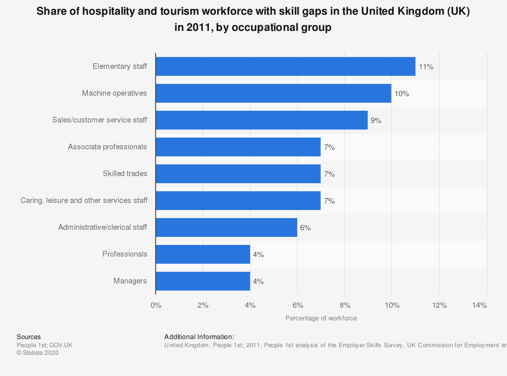 Statistic: Share of hospitality and tourism workforce with skill gaps in the United Kingdom (UK) in 2011, by occupational group | Statista