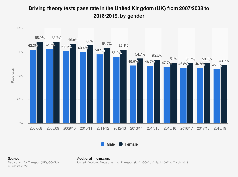 Statistic: Driving theory tests pass rate in the United Kingdom (UK) from 2007/2008 to 2017/2018, by gender | Statista