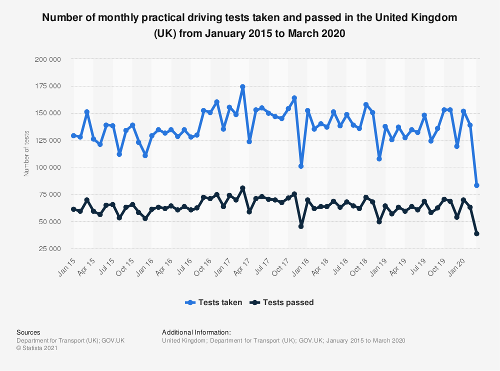 Statistic: Number of monthly practical driving tests taken and passed in the United Kingdom (UK) from January 2015 to March 2020 | Statista