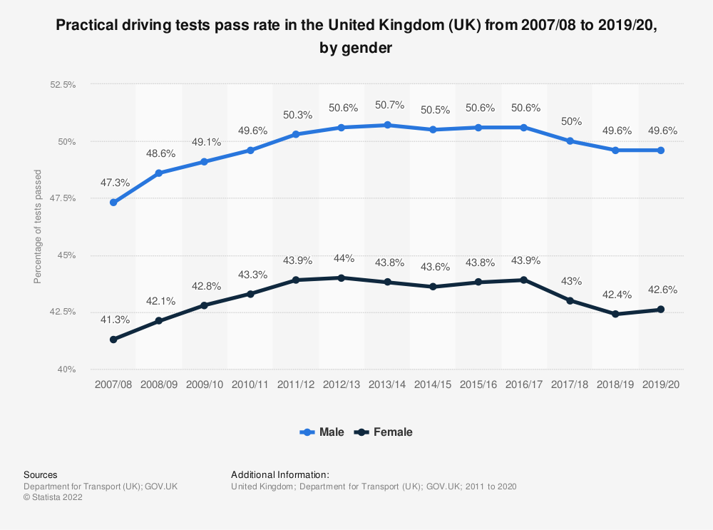 Statistic: Practical driving tests pass rate in the United Kingdom (UK) from 2007/08 to 2019/20, by gender | Statista