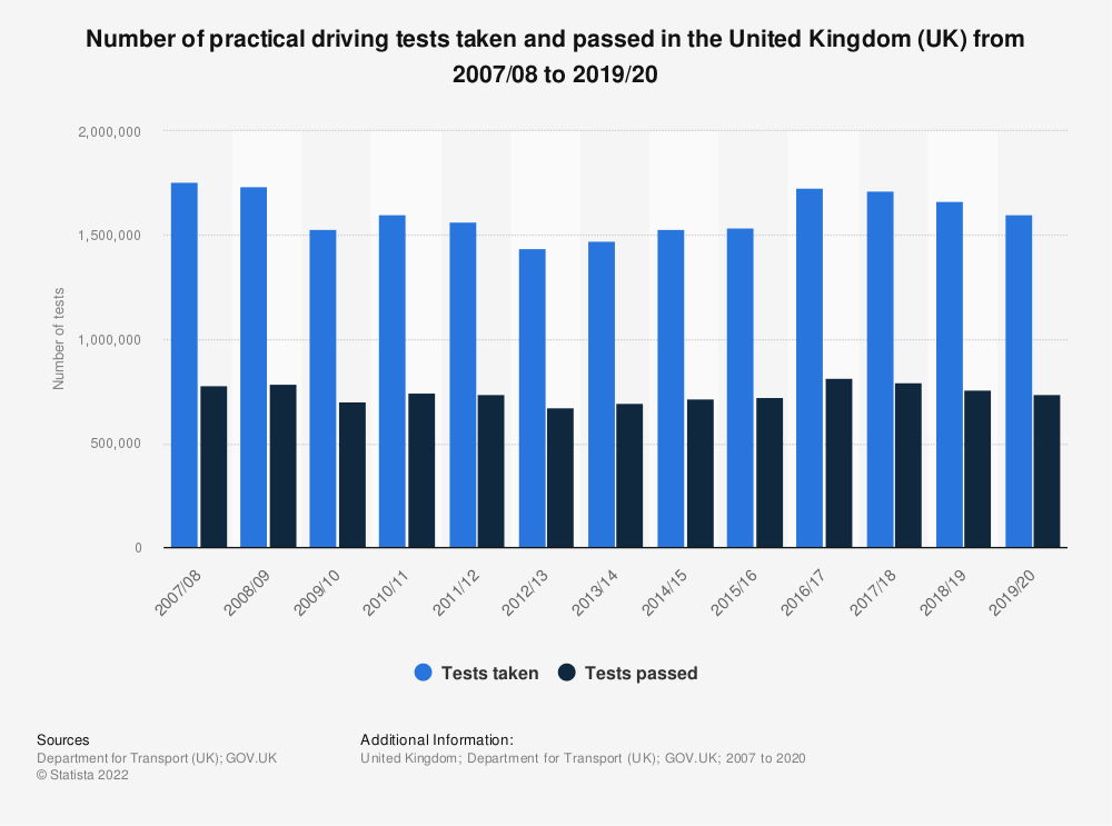 Statistic: Number of practical driving tests taken and passed in the United Kingdom (UK) from 2007/08 to 2018/19 | Statista