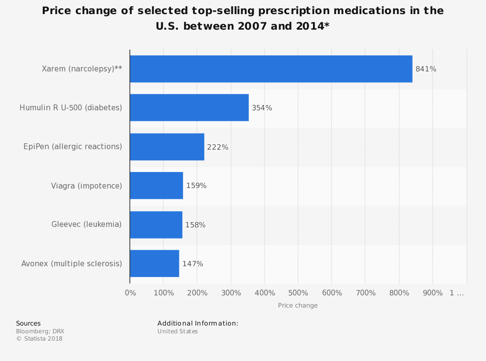 Statistic: Price change of selected top-selling prescription medications in the U.S. between 2007 and 2014* | Statista