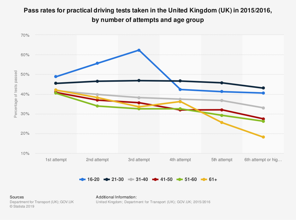 Statistic: Pass rates for practical driving tests taken in the United Kingdom (UK) in 2015/2016, by number of attempts and age group | Statista