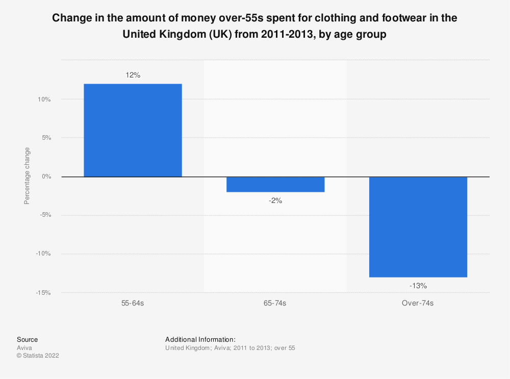 Statistic: Change in the amount of money over-55s spent for clothing and footwear in the United Kingdom (UK)  from 2011-2013, by age group | Statista