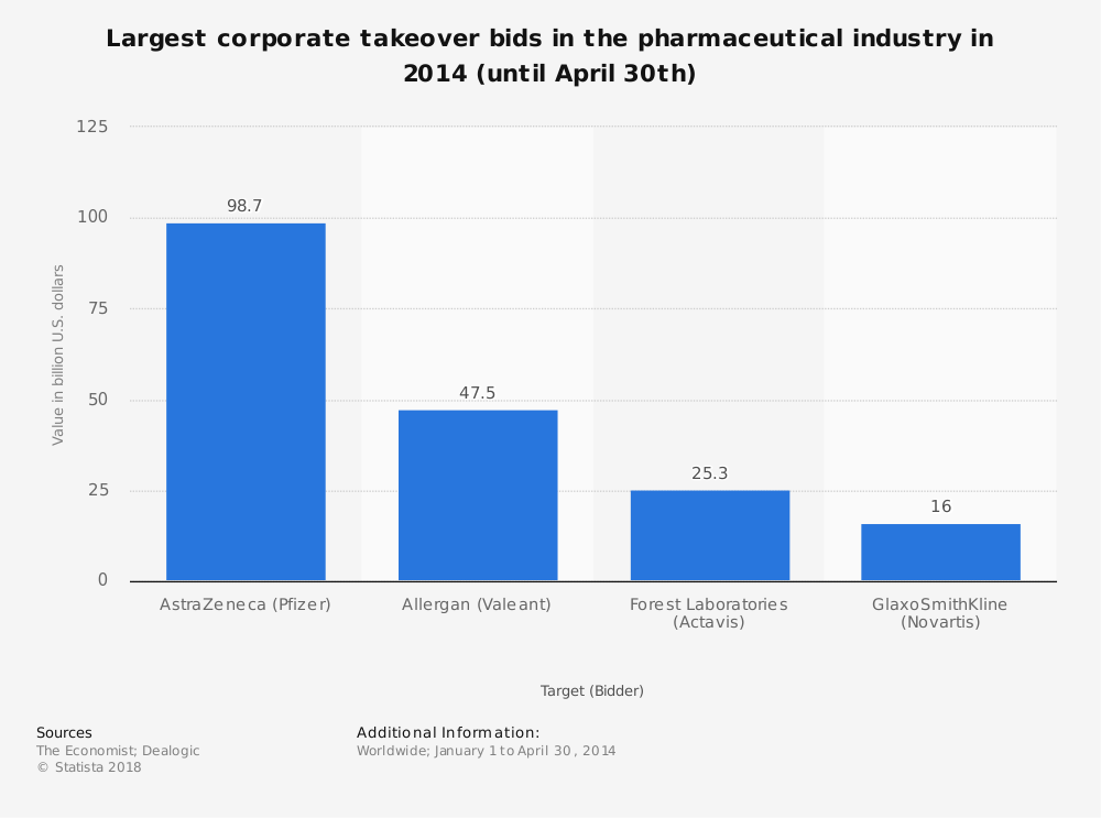 Statistic: Largest corporate takeover bids in the pharmaceutical industry in 2014 (until April 30th) | Statista