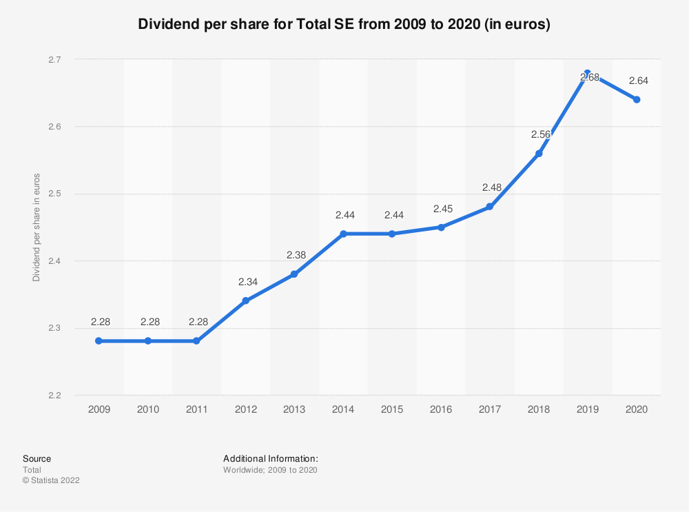 Statistic: Dividend per share for Total S.A. from 2009 to 2019 (in euros) | Statista