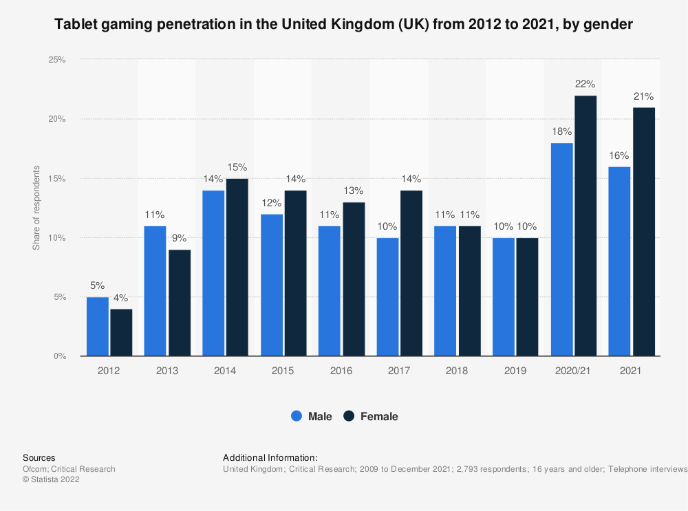 Statistic: Do you ever play games at home or elsewhere via tablet? | Statista