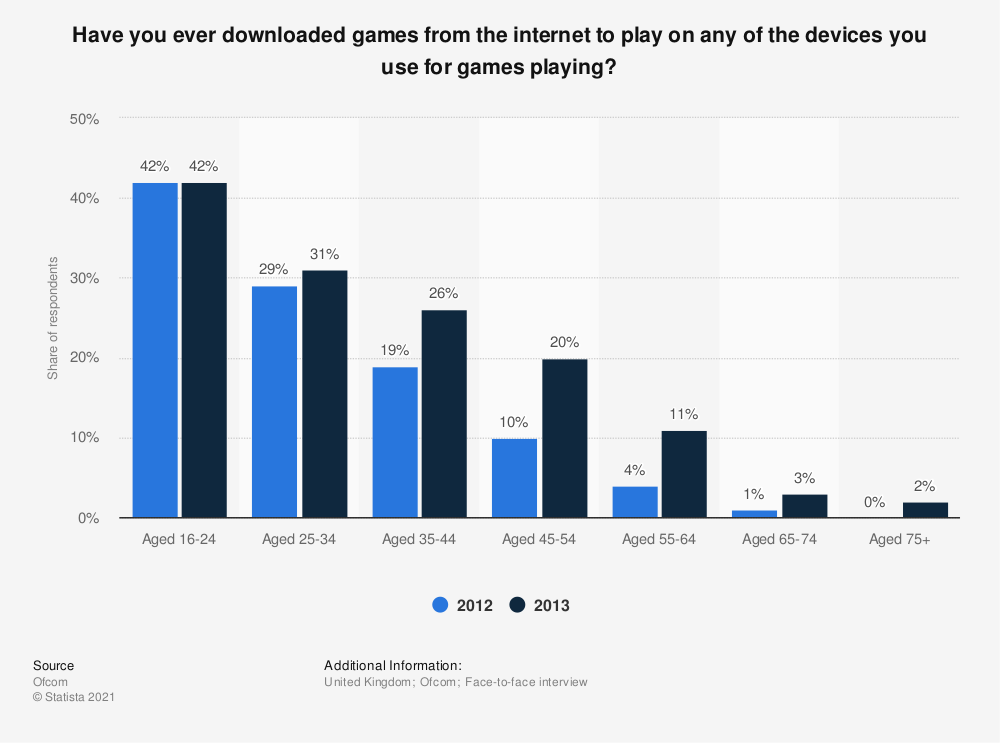 Statistic: Have you ever downloaded games from the internet to play on any of the devices you use for games playing? | Statista