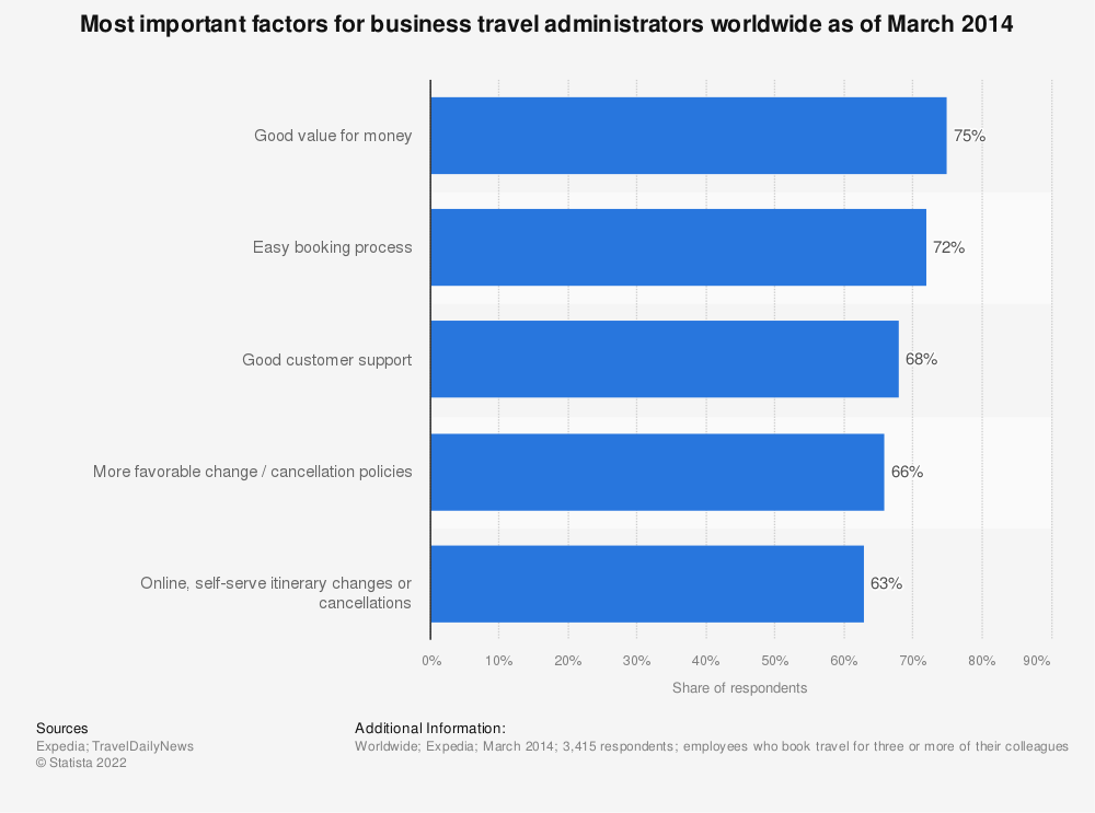 Statistic: Most important factors for business travel administrators worldwide as of March 2014   Statista