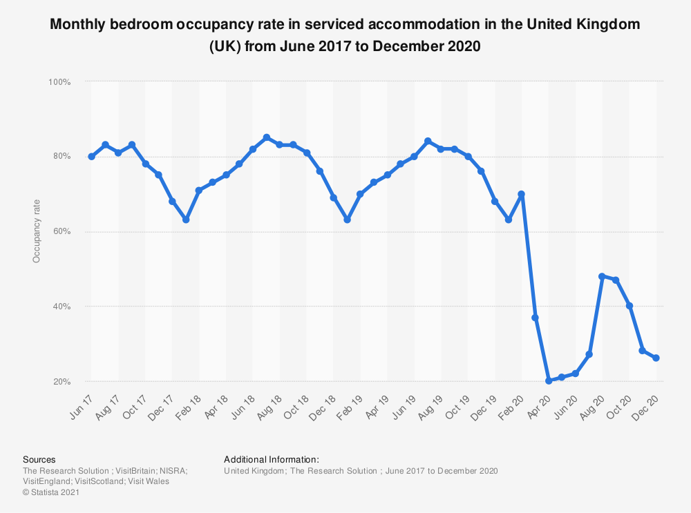Statistic: Monthly bedroom occupancy rate in serviced accommodation in the United Kingdom (UK) from June 2017 to February 2020* | Statista