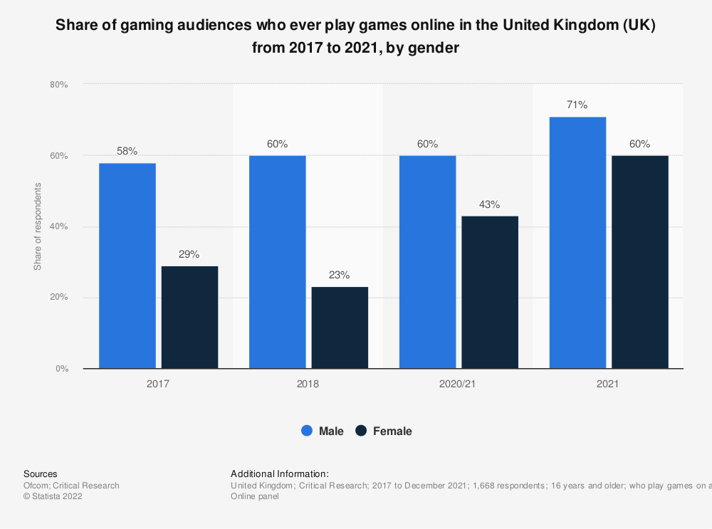Statistic: Share of internet users who ever play games online in the United Kingdom (UK) from 2012 to 2015, by gender | Statista