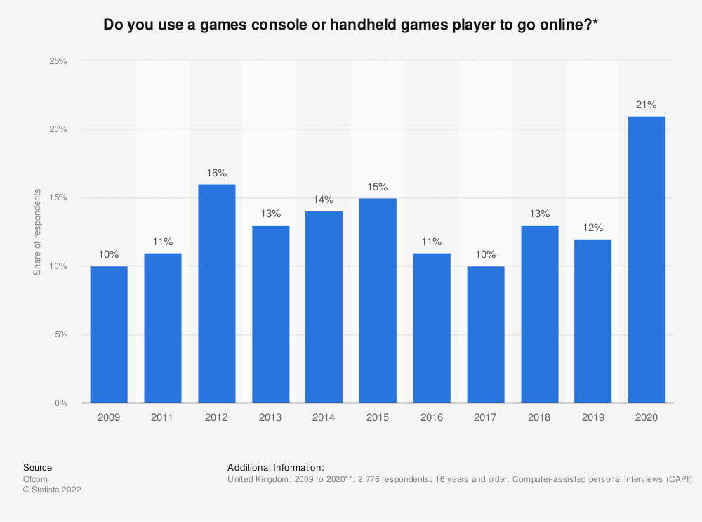 Statistic: Do you use a games console or handheld games player to go online?* | Statista
