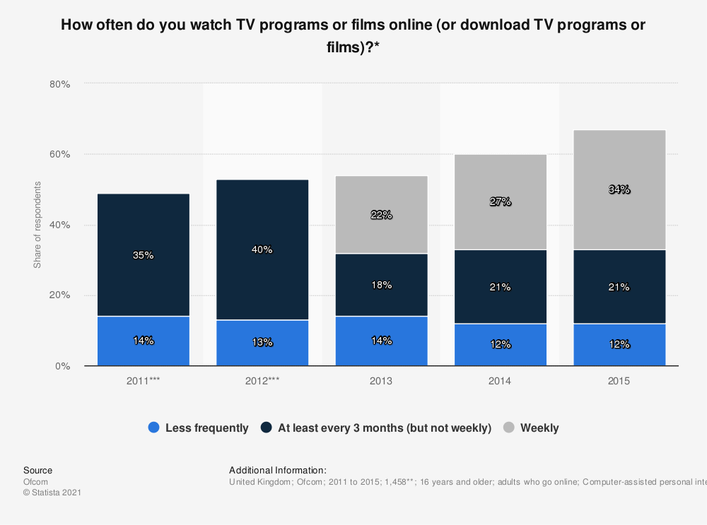 Statistic: How often do you watch TV programs or films online (or download TV programs or films)?* | Statista