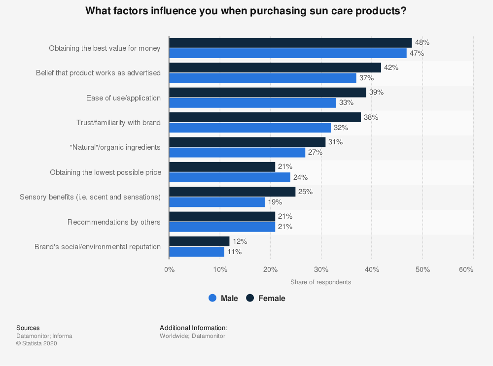 Statistic: What factors influence you when purchasing sun care products? | Statista
