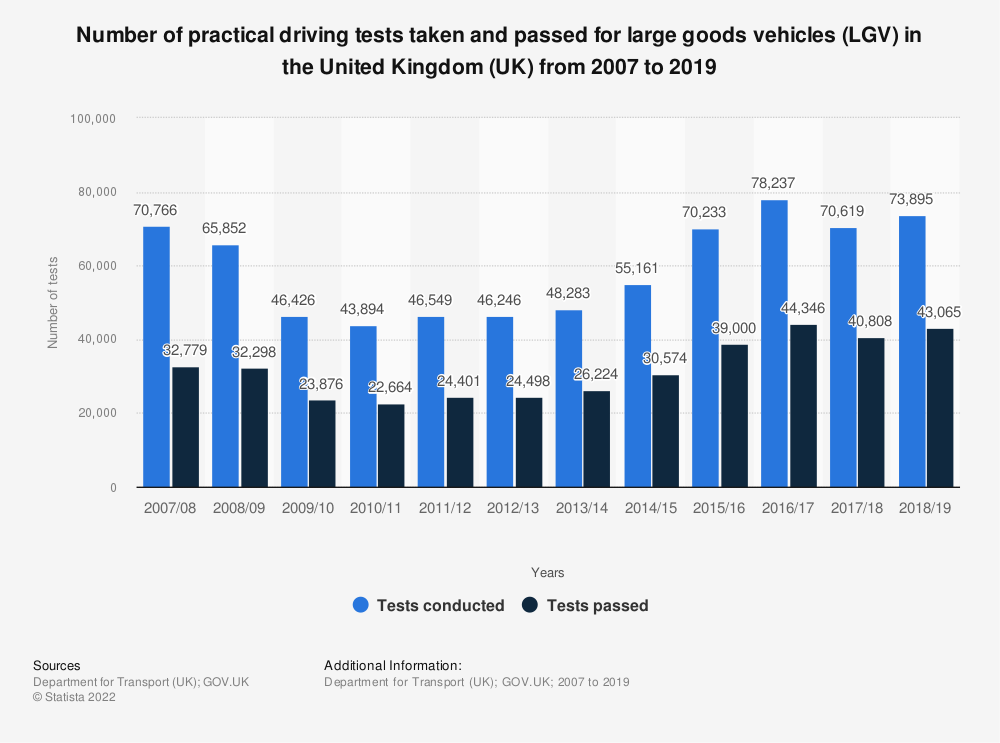 Statistic: Number of practical driving tests taken and passed for large goods vehicles (LGV) in the United Kingdom (UK) from 2007 to 2019 | Statista