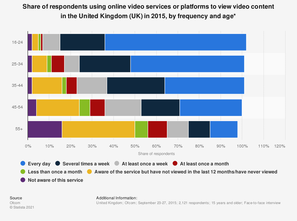 Statistic: Share of respondents using online video services or platforms to view video content in the United Kingdom (UK) in 2015, by frequency and age* | Statista