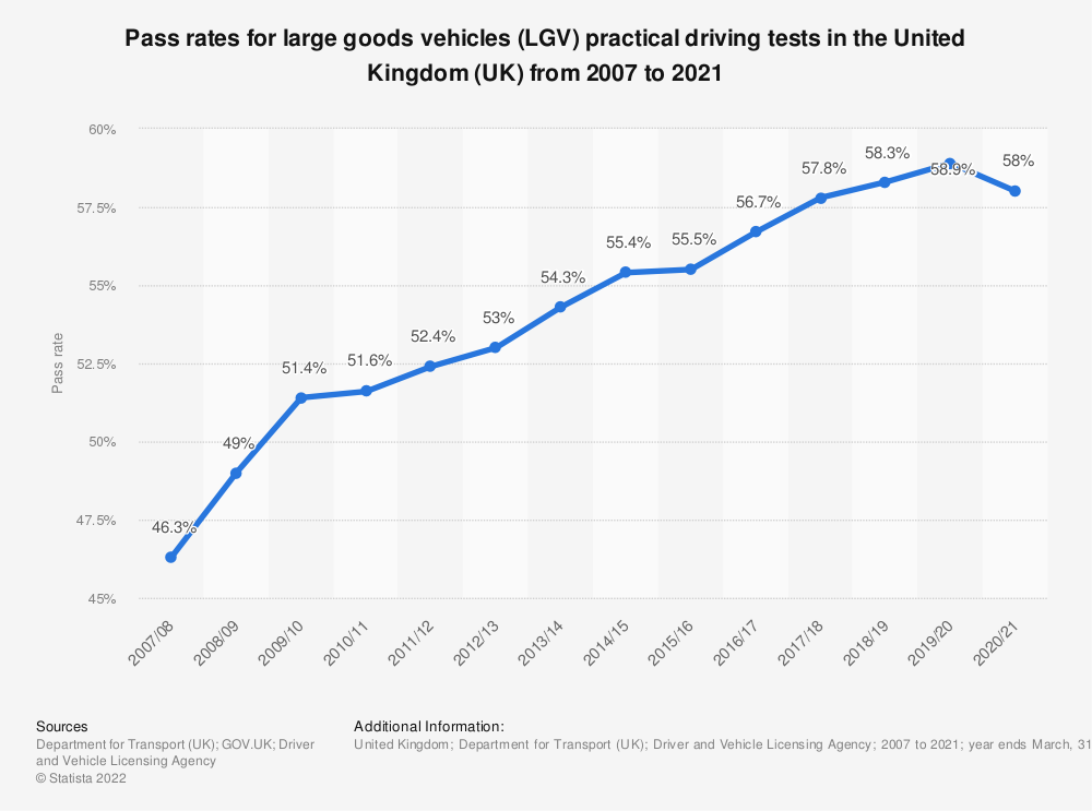 Statistic: Pass rates for large goods vehicles (LGV) practical driving tests in the United Kingdom (UK) from 2007 to 2019 | Statista