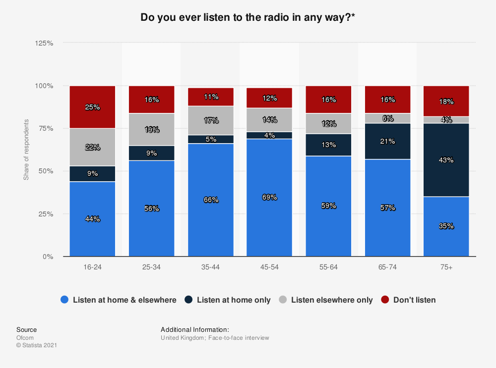 Statistic: Do you ever listen to the radio in any way?* | Statista