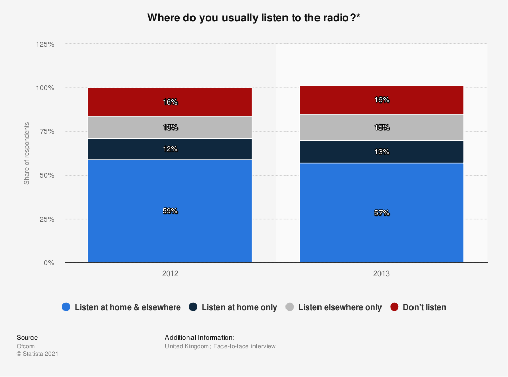 Statistic: Where do you usually listen to the radio?* | Statista
