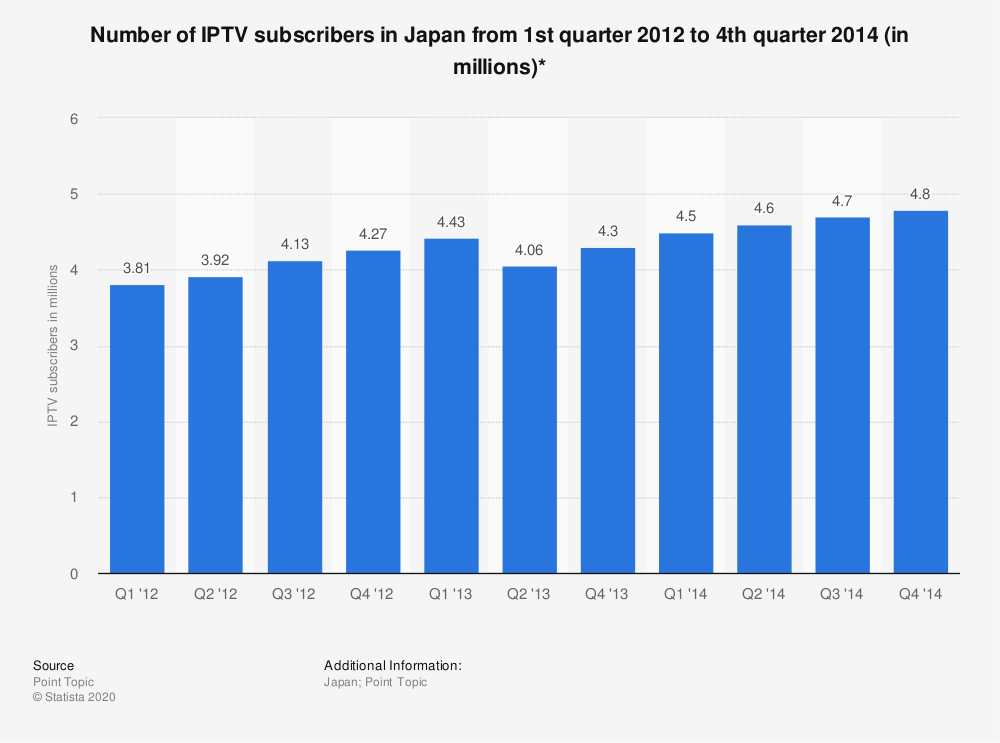 Statistic: Number of IPTV subscribers in Japan from 1st quarter 2012 to 4th quarter 2014 (in millions)* | Statista