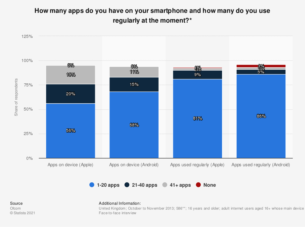 Statistic: How many apps do you have on your smartphone and how many do you use regularly at the moment?* | Statista