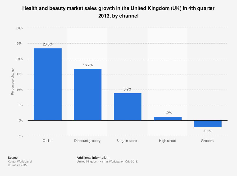 Statistic: Health and beauty market sales growth in the United Kingdom (UK) in 4th quarter 2013, by channel  | Statista