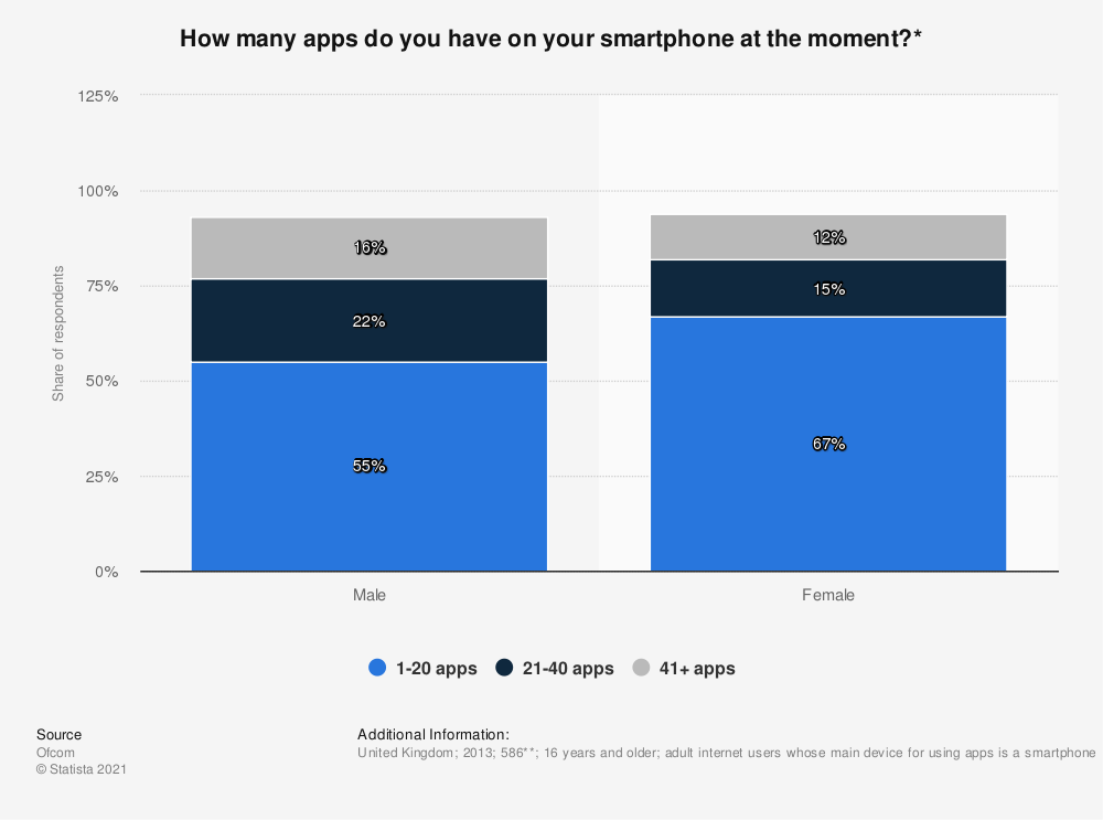 Statistic: How many apps do you have on your smartphone at the moment?* | Statista