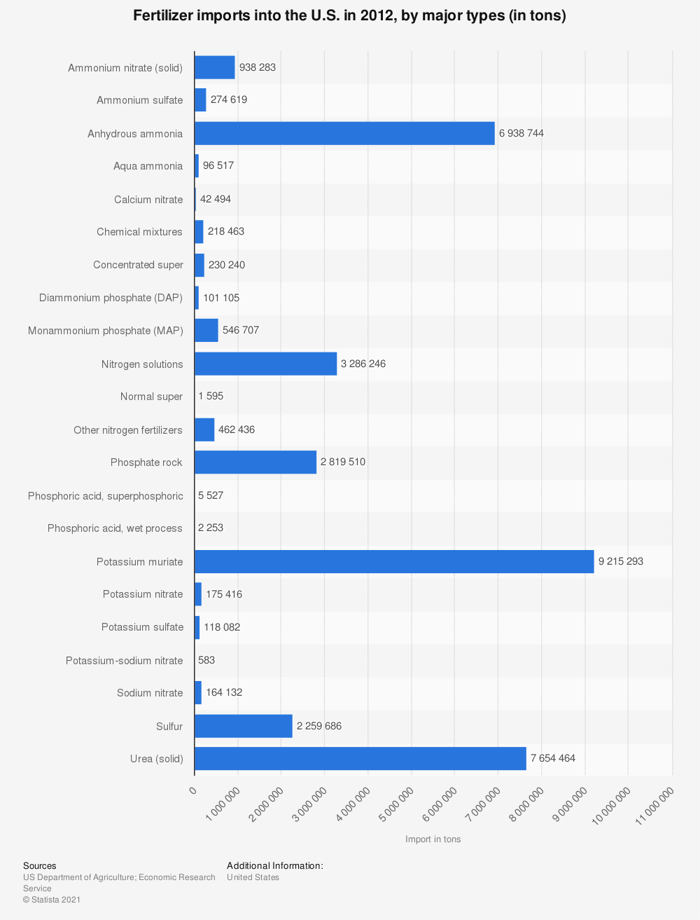 Statistic: Fertilizer imports into the U.S. in 2012, by major types (in tons) | Statista