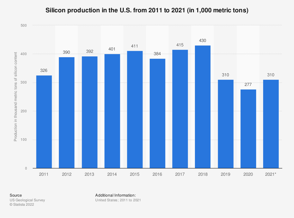 Statistic: Silicon production in the U.S. from 2014 to 2018 (in 1,000 metric tons) | Statista