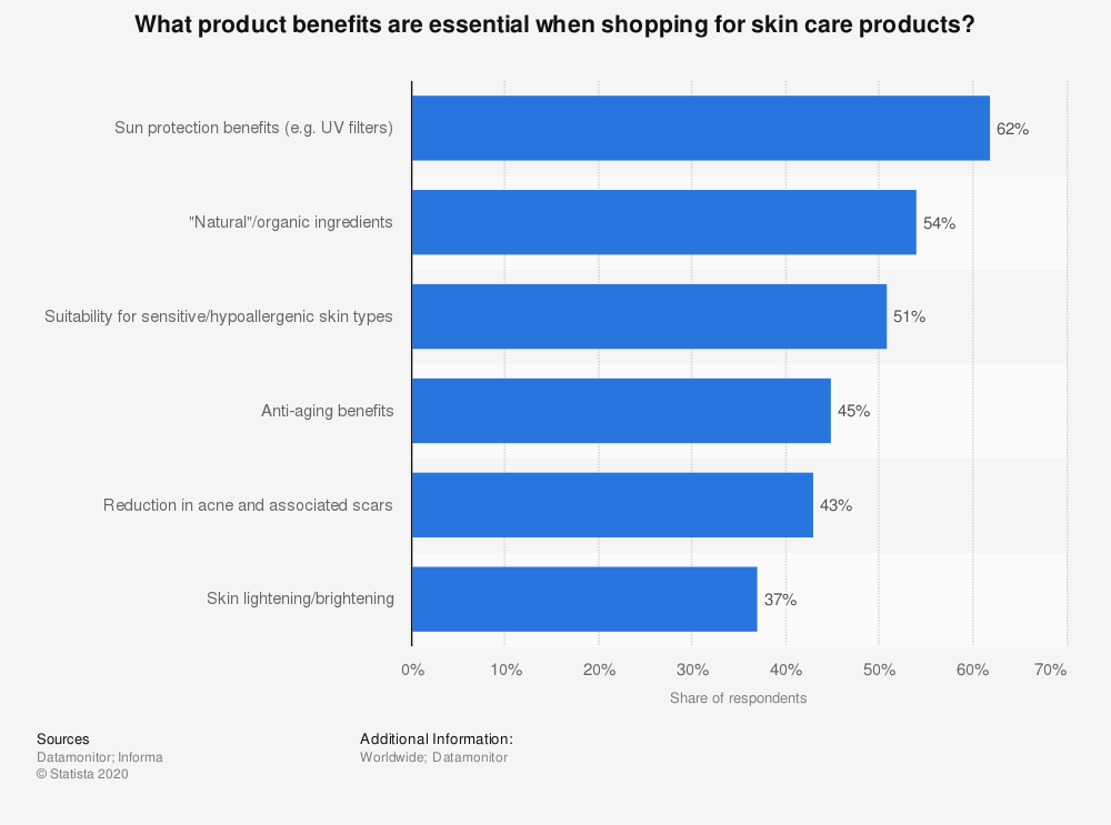Statistic: What product benefits are essential when shopping for skin care products? | Statista