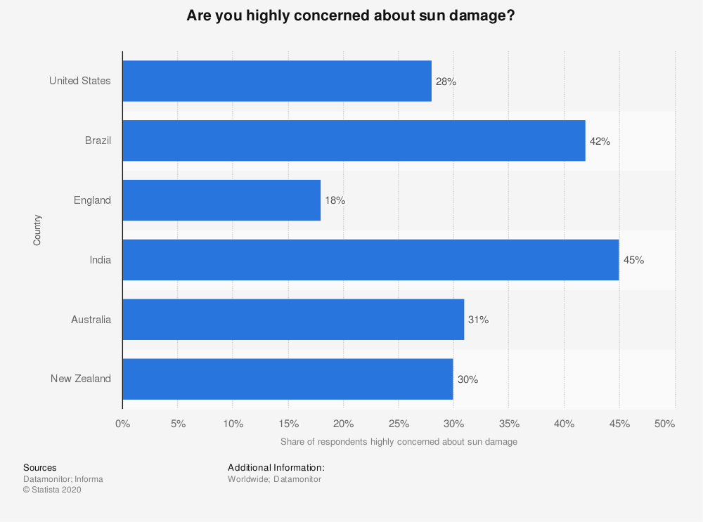 Statistic: Are you highly concerned about sun damage? | Statista