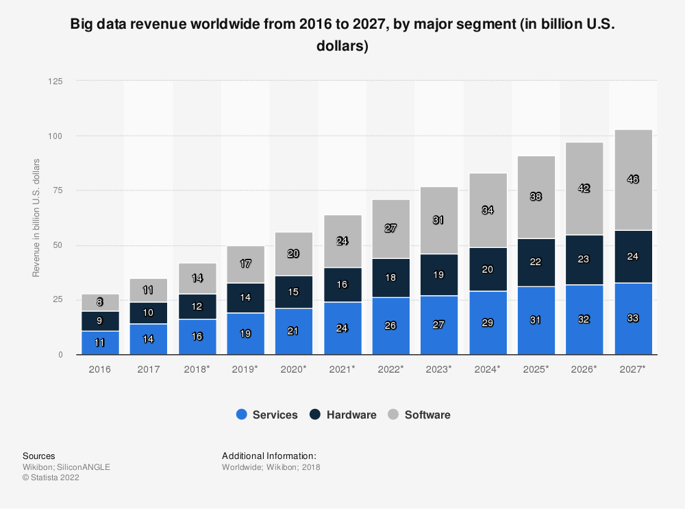 Statistic: Big data revenue worldwide from 2016 to 2027, by major segment (in billion U.S. dollars) | Statista