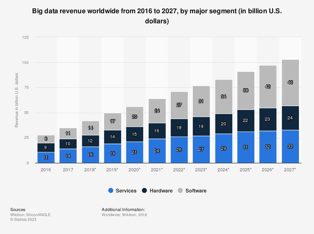 Statistic: Big data revenue worldwide from 2016 to 2027, by major segment (in billion U.S. dollars)   Statista