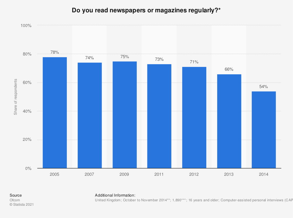 Statistic: Do you read newspapers or magazines regularly?* | Statista