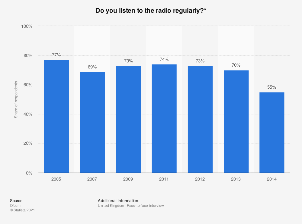 Statistic: Do you listen to the radio regularly?* | Statista