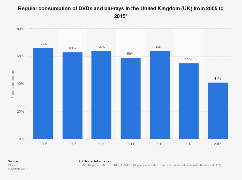 Statistic: Regular consumption of DVDs and blu-rays in the United Kingdom (UK) from 2005 to 2015* | Statista