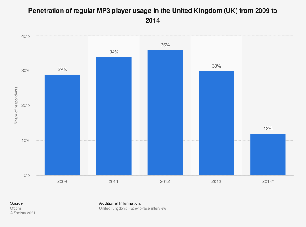 Statistic: Penetration of regular MP3 player usage in the United Kingdom (UK) from 2009 to 2014 | Statista