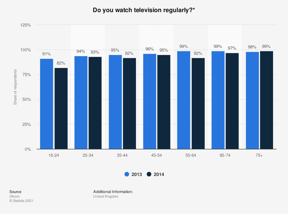 Statistic: Do you watch television regularly?* | Statista