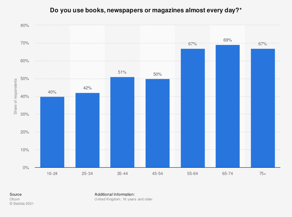Statistic: Do you use books, newspapers or magazines almost every day?* | Statista