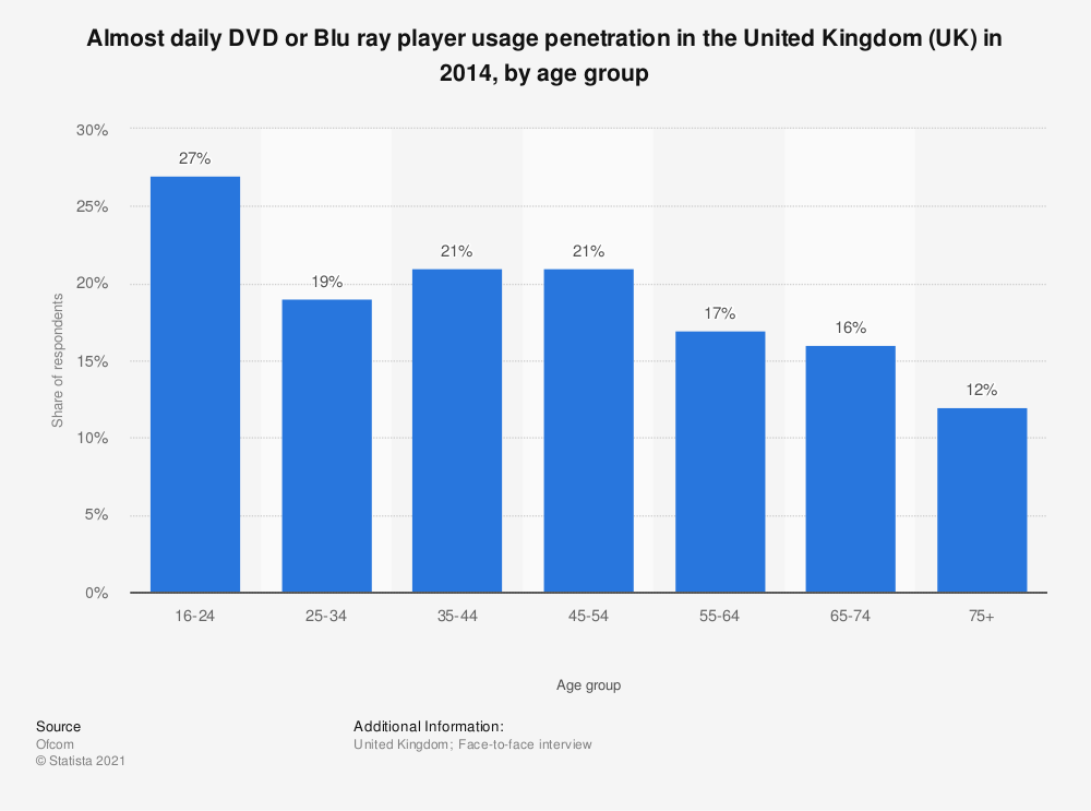 Statistic: Almost daily DVD or Blu ray player usage penetration in the United Kingdom (UK) in 2014, by age group | Statista