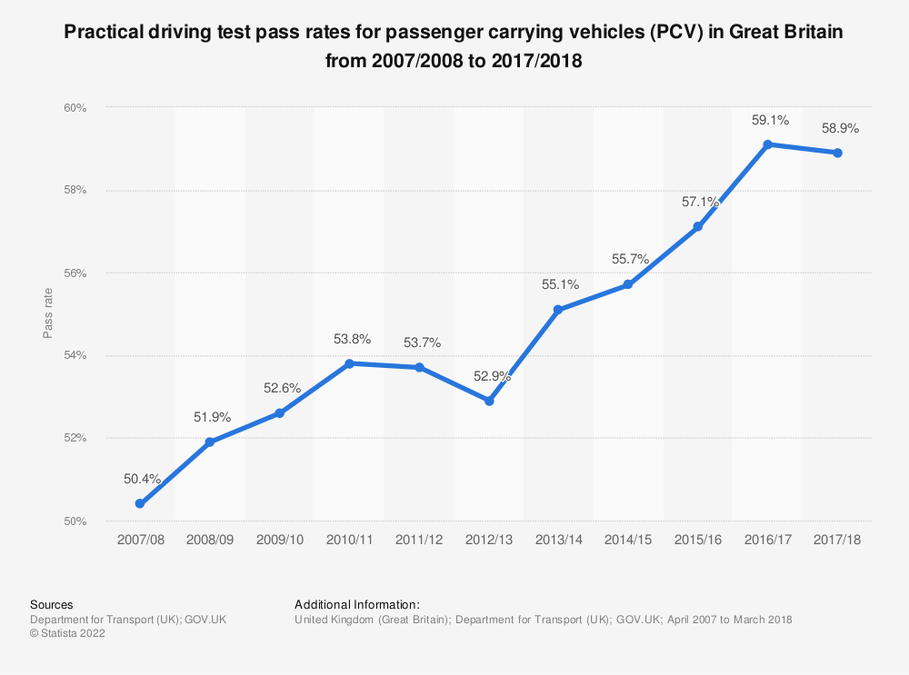 Statistic: Practical driving test pass rates for passenger carrying vehicles (PCV) in Great Britain from 2007/2008 to 2017/2018 | Statista